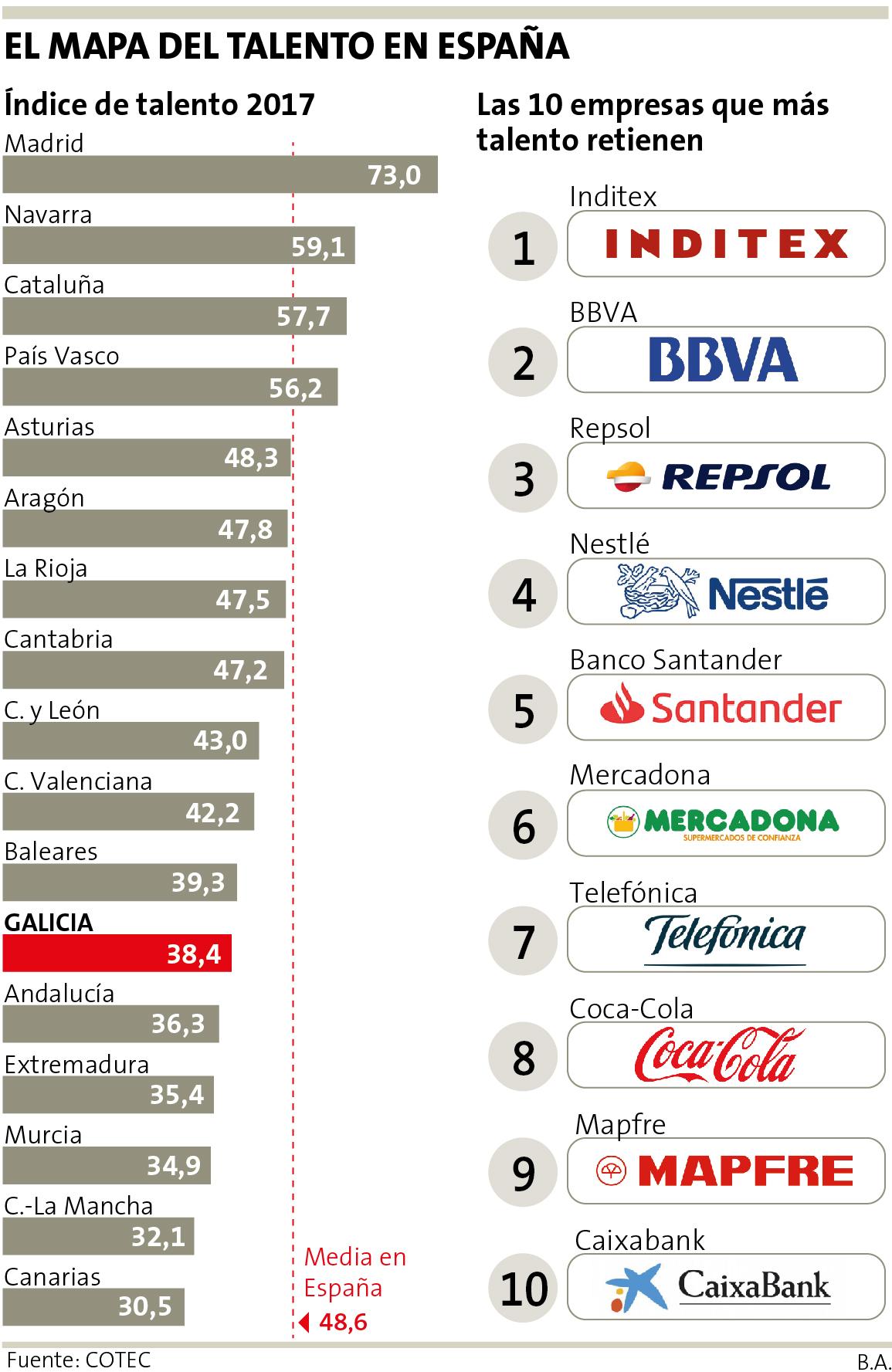 Cuatro claves para retener el talento en las empresas gallegas